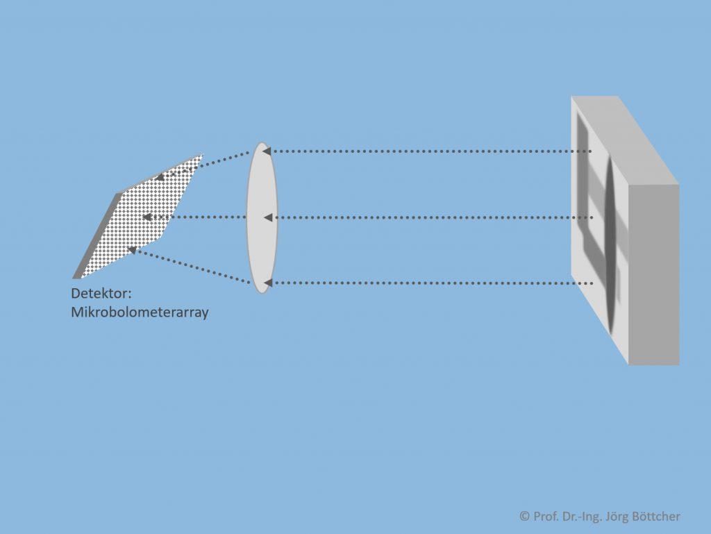 Prinzip eines Wärmebildsensors