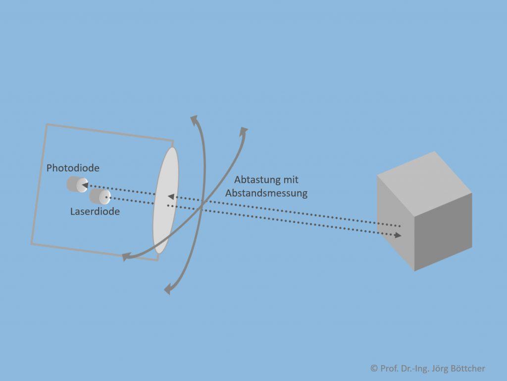 LIDAR-Prinzip