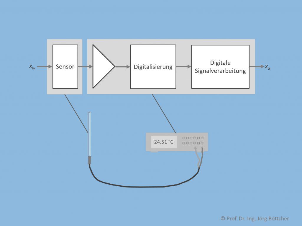 Struktur eines Messsystems