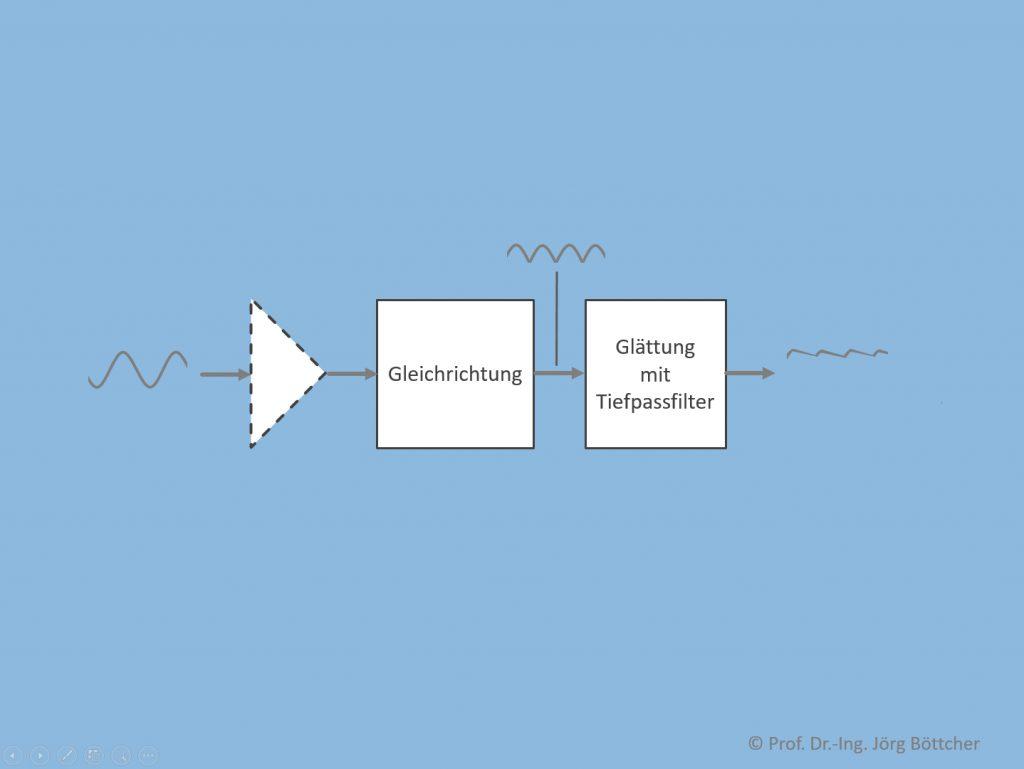 Bildung von Kenngrößen mit analoger Signalverarbeitung