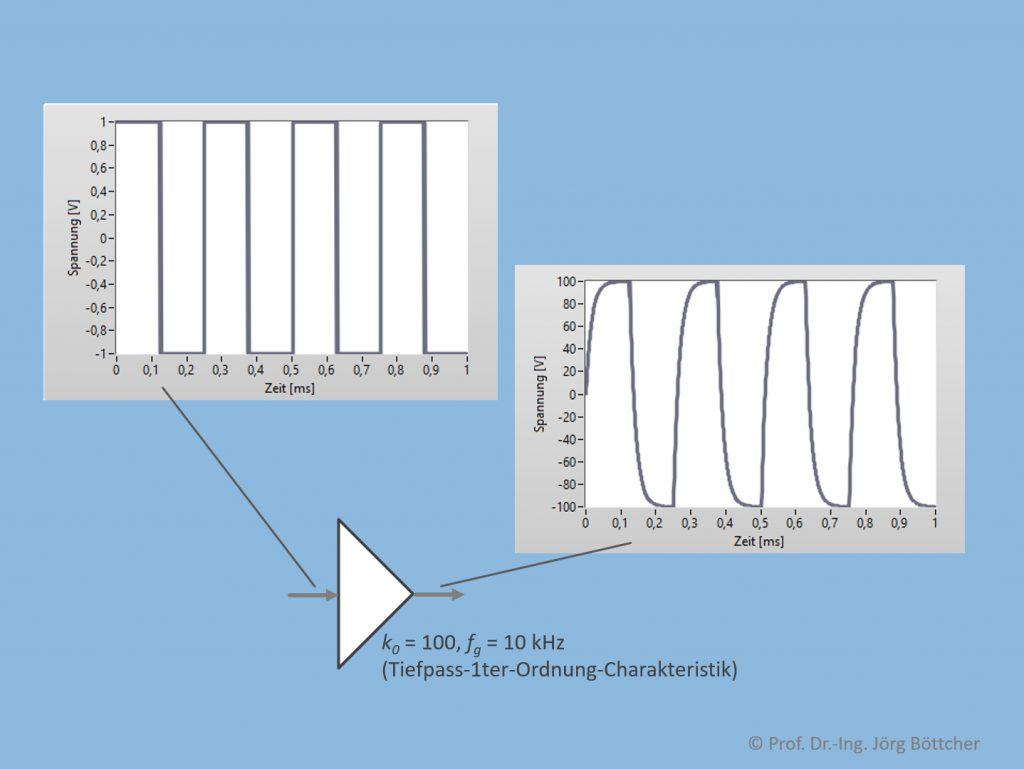 Signalverfälschung durch begrenzte Bandbreite
