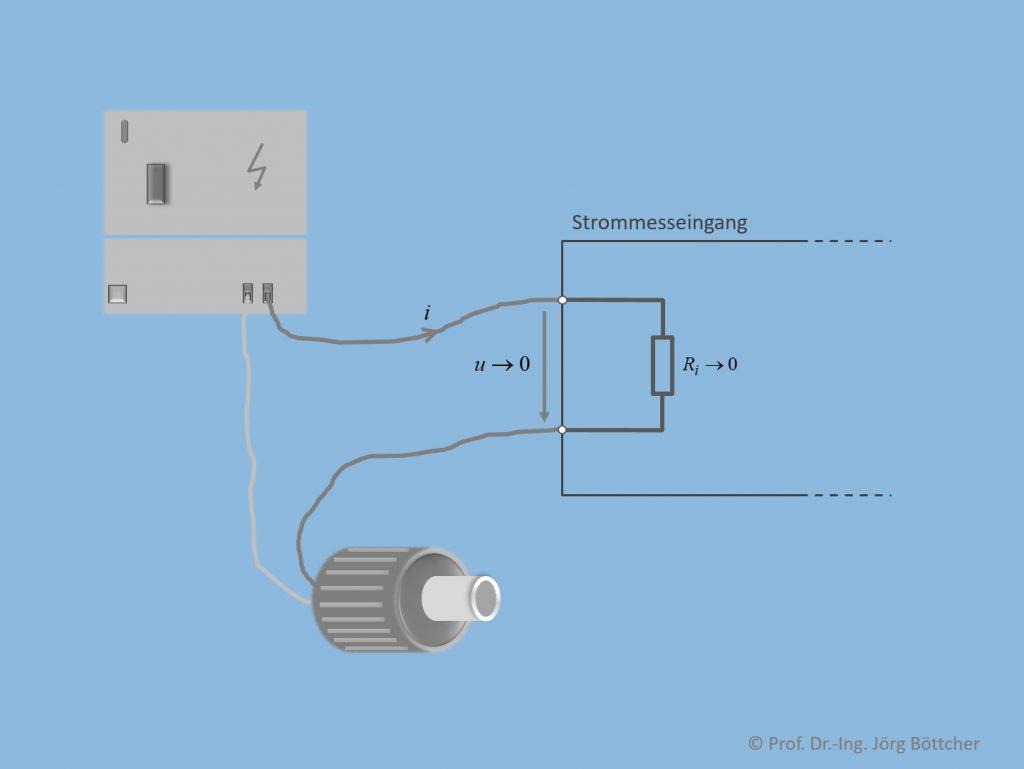 Messen elektrischer Ströme