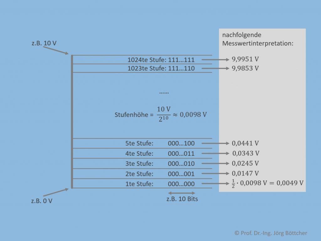 ADU mit 10 Bits Auflösung und 0...10 V Messbereich
