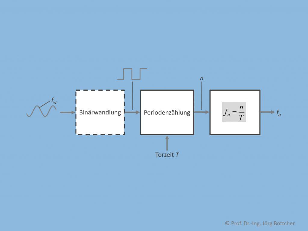 Grundprinzip der Frequenzmessung