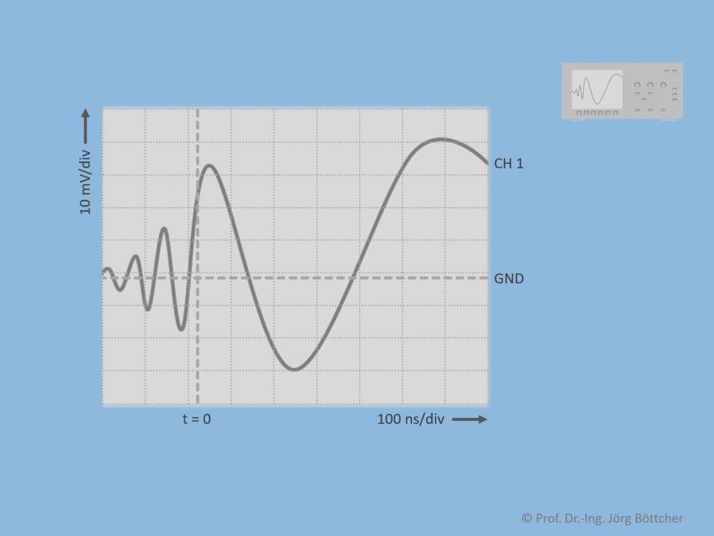 Spannungssignal über der Zeit im Display des Oszilloskops