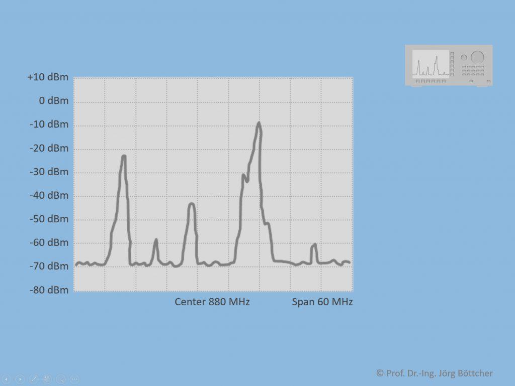 Spektrale Darstellung im Display des Spektrumanalysators