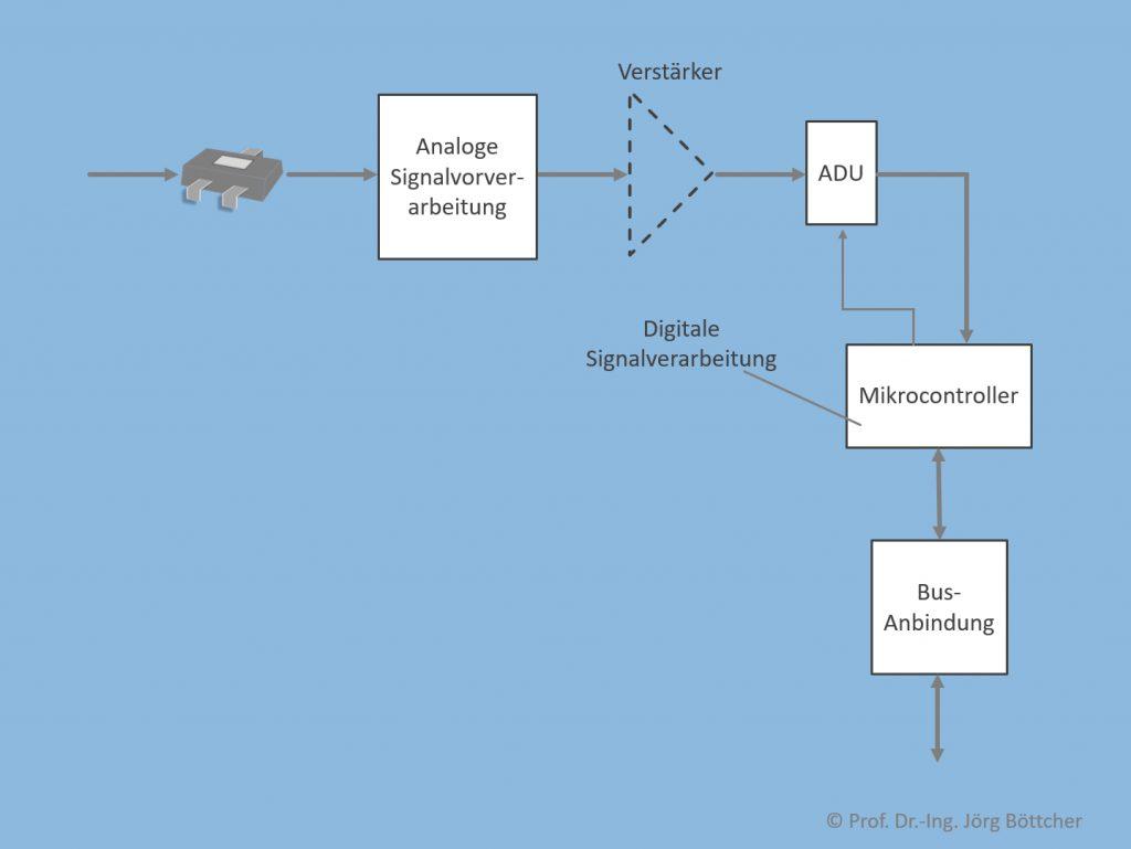 Interner Aufbau eines Sensors mit Digitalschnittstelle