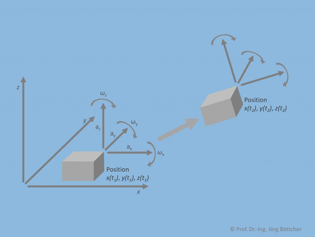 Grundprinzip einer IMU