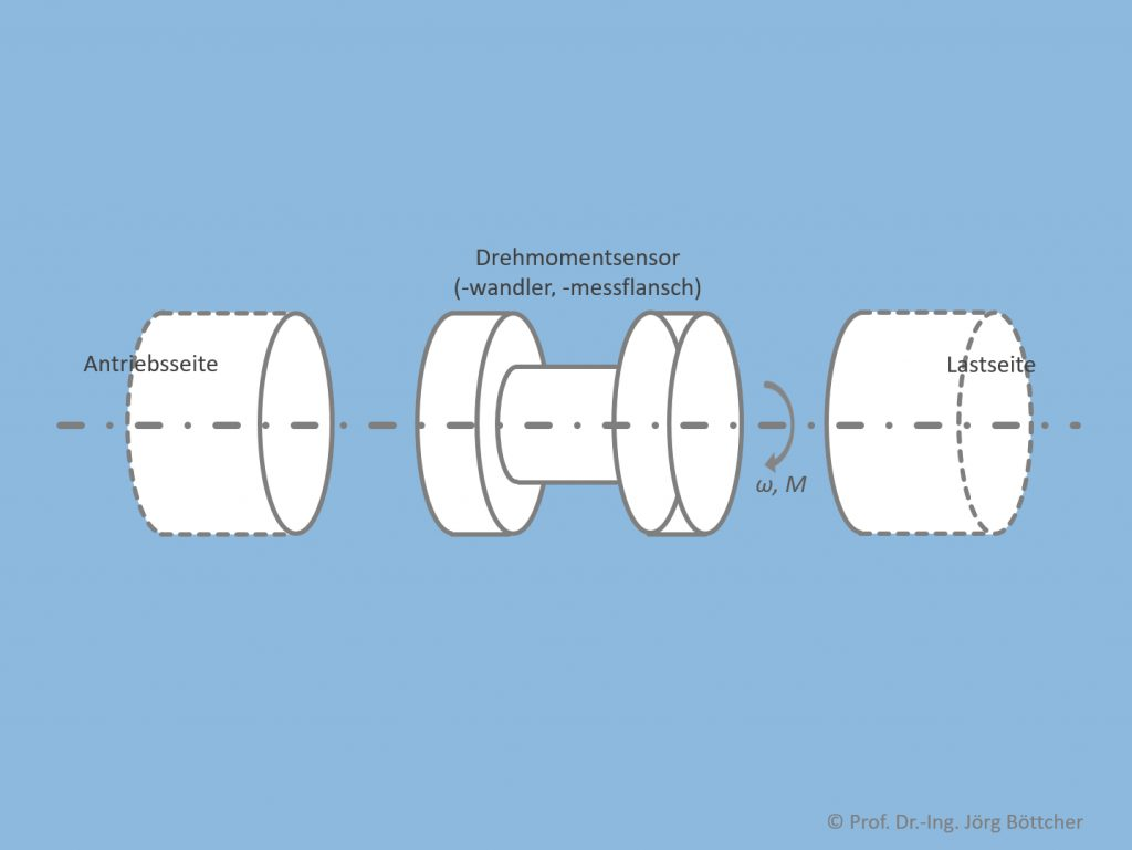 Anordnung eines Drehmomentsensors in einer Welle