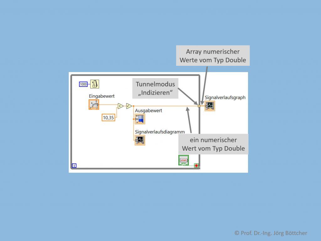 Erweitertes Beispielprogramm (Blockdiagramm)