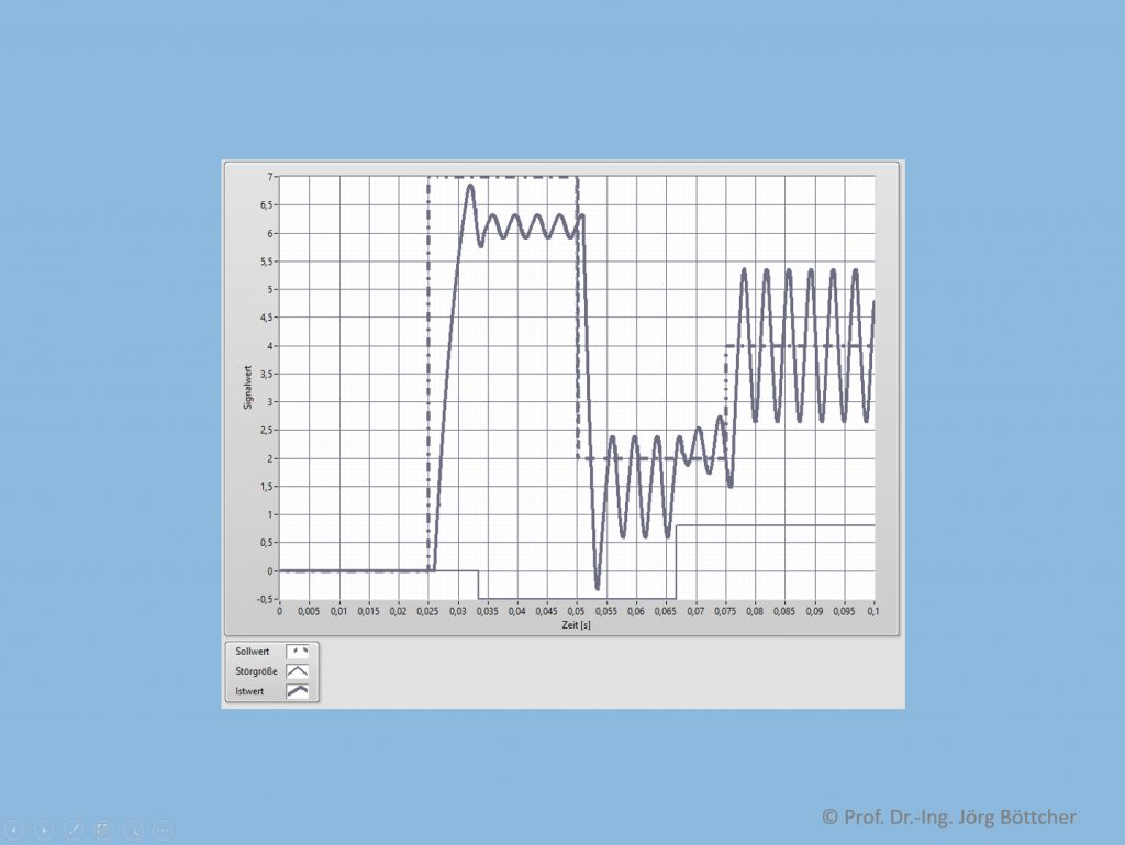 Regelkreis mit P-Regler (kR = 2, Stellbereich -2 ... +2) und PT1Tt-Strecke (kP = 5, T1 = 5 ms, T = 1 ms)