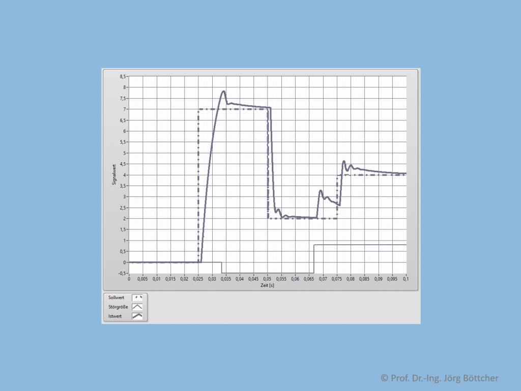 Regelkreis mit PID-Regler (kR = 1, TN = 10 ms, TV = 0,5 ms, Stellbereich -2 ... +2) und PT1Tt-Strecke (kP = 5, T1 = 5 ms, T = 1 ms)