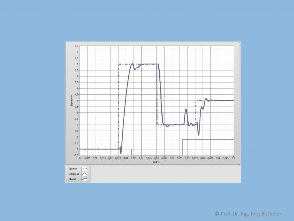 Regelkreis mit PID-Regler (kR = 1,2, TN = 2 ms, TV = 0,42 ms, TA = 0,1 ms, Stellbereich -2 ... +2) und PT1Tt-Strecke (kP = 5, T1 = 5 ms, T = 1 ms)