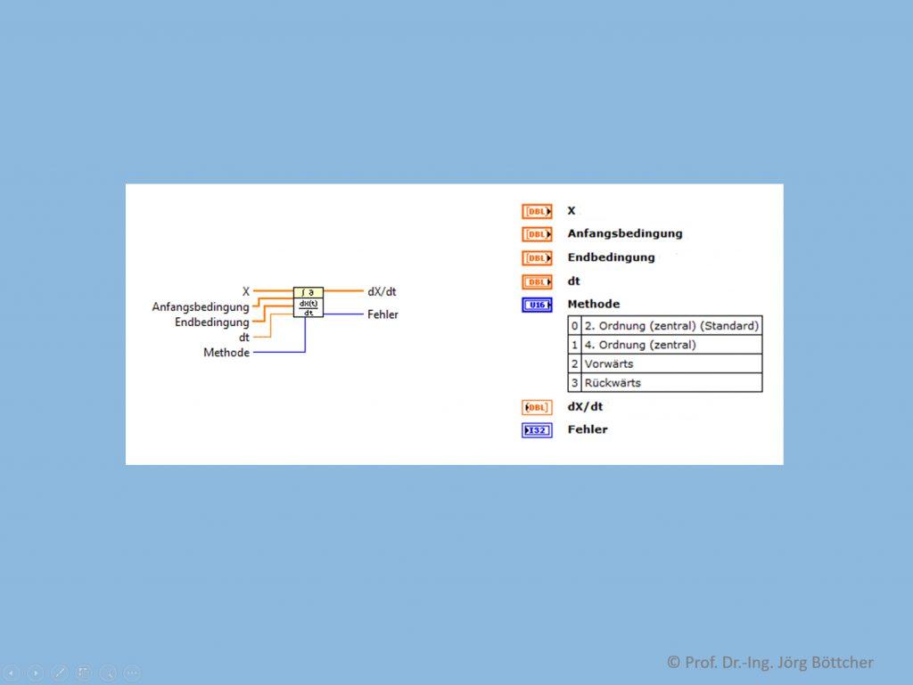 Differenzierungsfunktion in LabVIEW