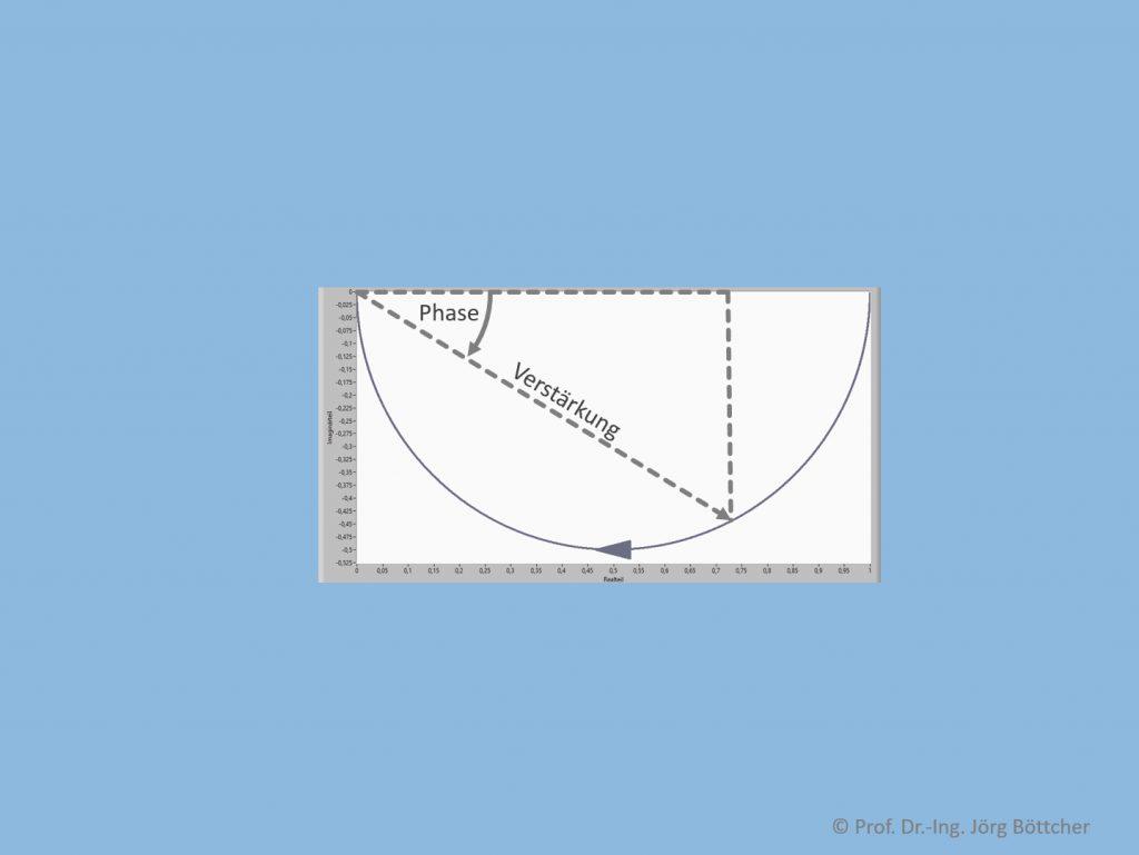 Nyquist-Diagramm (Ortskurve) zum RC-Glied mit RC = 2 ms