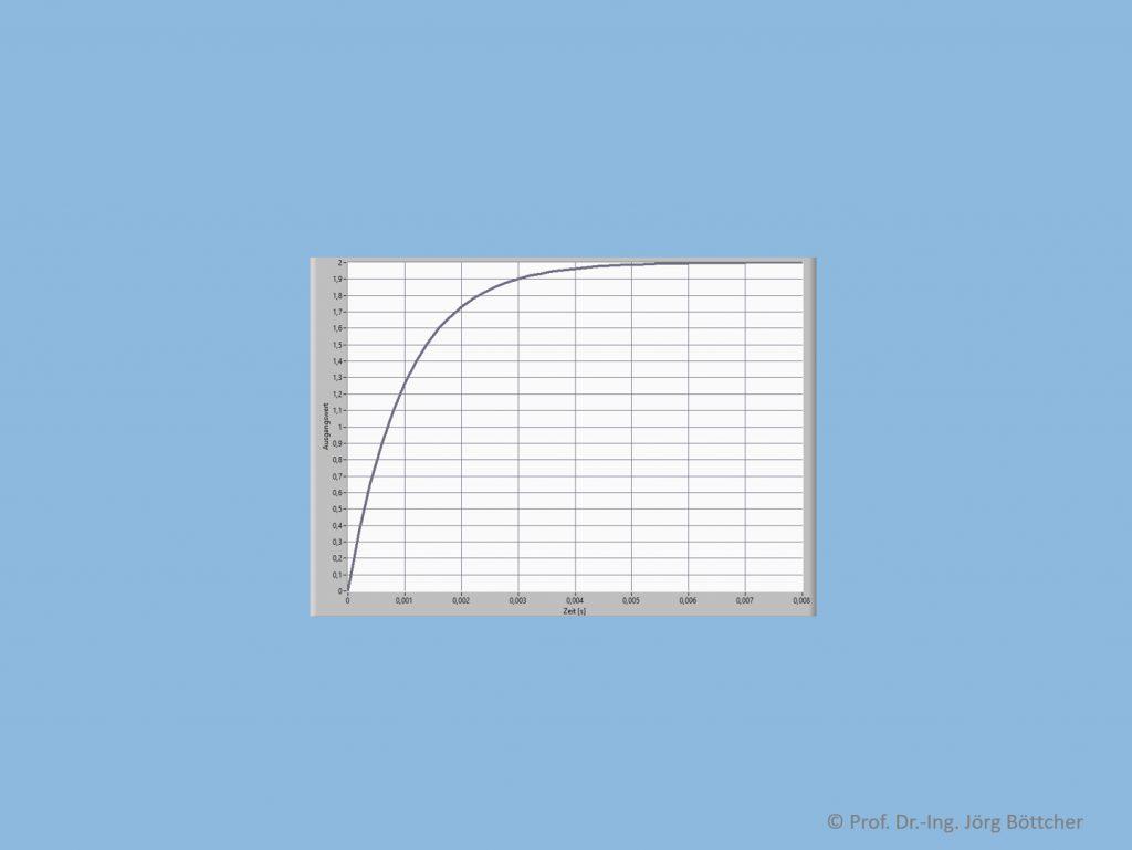 Sprungantwort eines PT1-Systems mit xe,0 = 1, kP = 2 und T1 = 1 ms