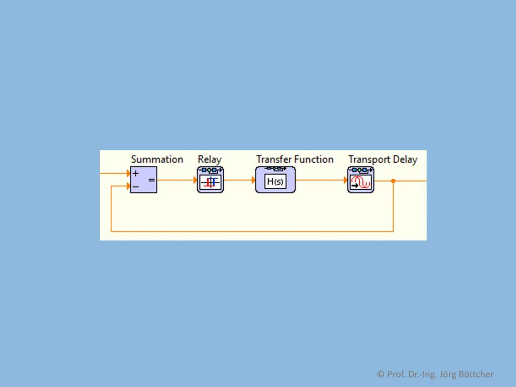 Regelkreis mit Zweipunktregler als Simulationsmodell in LabVIEW