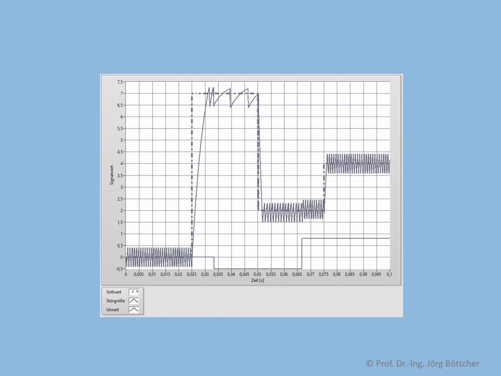 Regelkreis mit Zweipunktregler (Einschaltwert = 2, Ausschaltwert = -2, Schaltschwellen bei ± 0,2) und PT1Tt-Strecke (kP = 5, T1 = 5 ms, T = 0,1 ms)